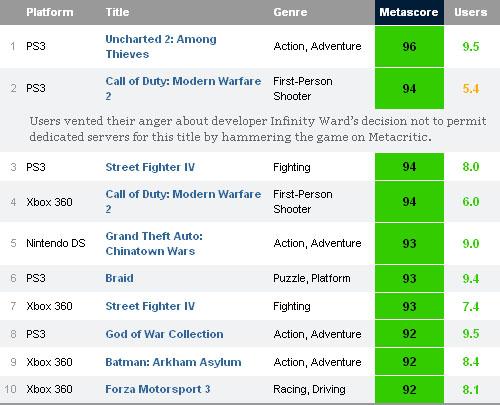 best pc games 2009 metacritic