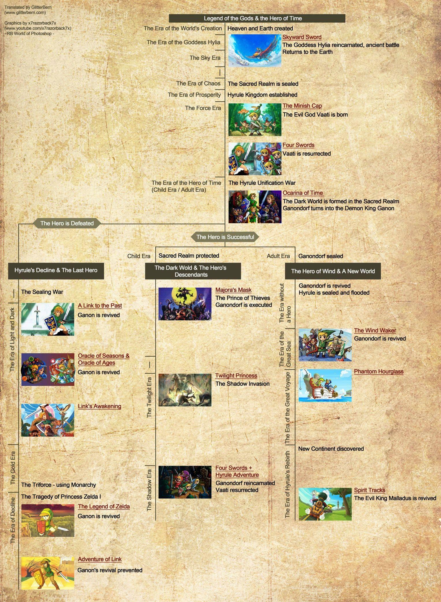The Legend of Zelda Discussion Thread - Page 5 Zelda-Timeline