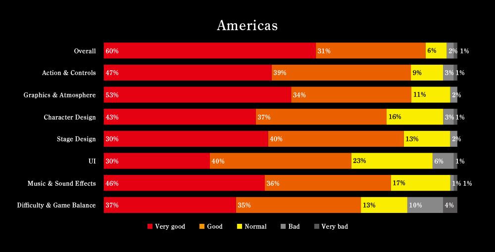 Nioh-Alpha-Demo-Survey-Results_002.jpg