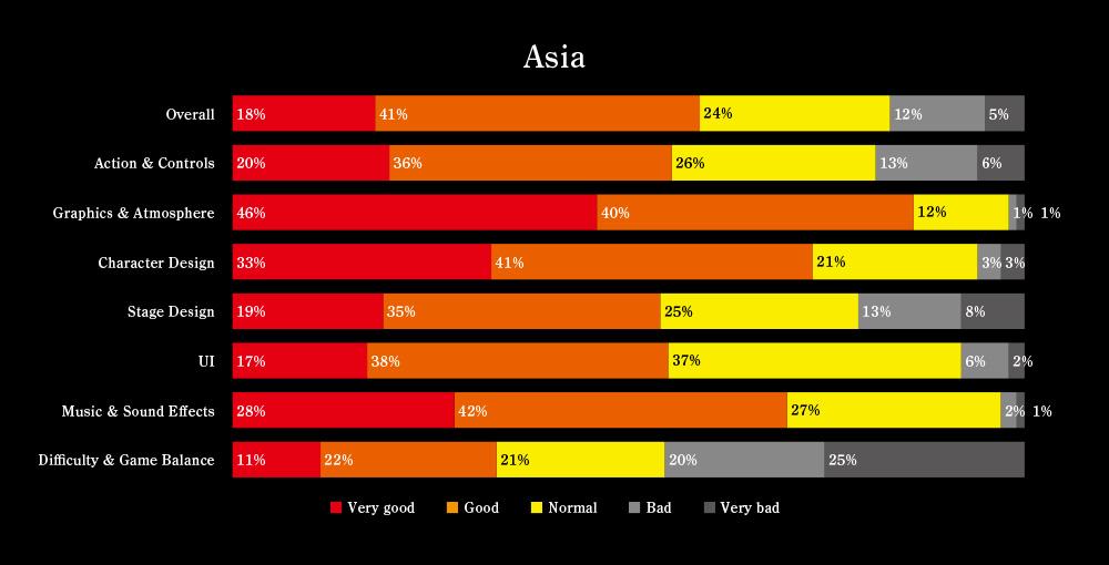 Nioh-Alpha-Demo-Survey-Results_004.jpg