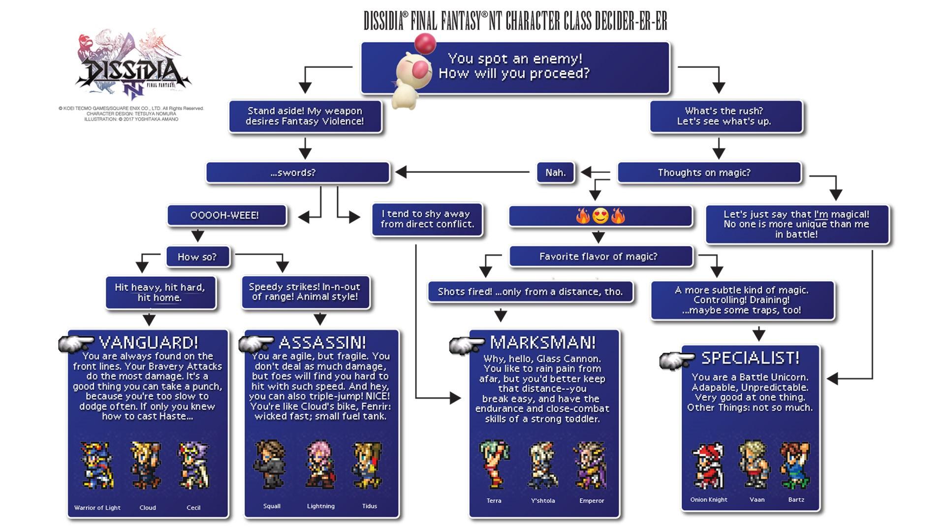 Dissidia Final Fantasy NT Scelta Classe