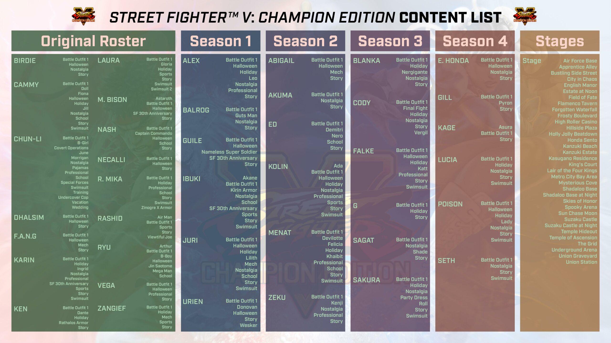SFV-Champion-Edition-PV_02-13-20_List-sc